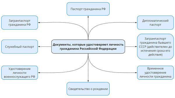 Виды документов удостоверяющих личность налогоплательщика